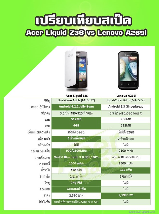 Acer-Liquid-Z3S-Vs-Lenovo-A269i