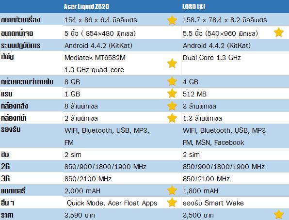 Acer Liquid Z520 vs LOSO LS1