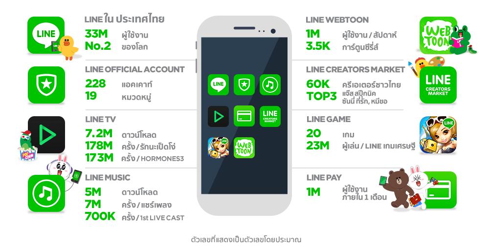 LINE2015